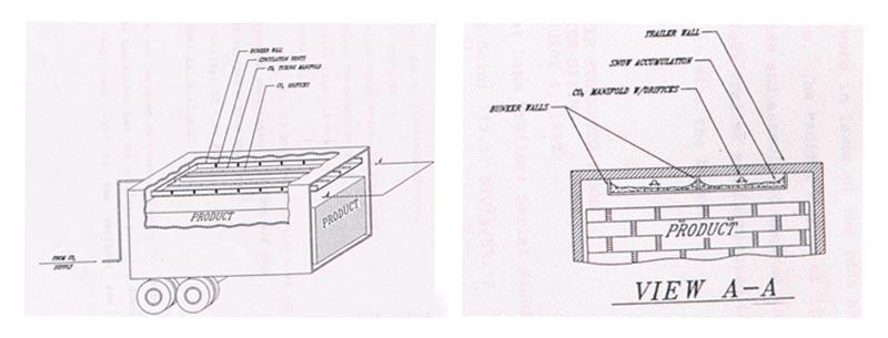 อุปกรณ์ที่ติดตั้งภายในตู้ขนส่ง
